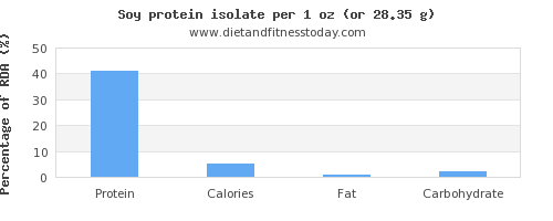 protein and nutritional content in soy protein